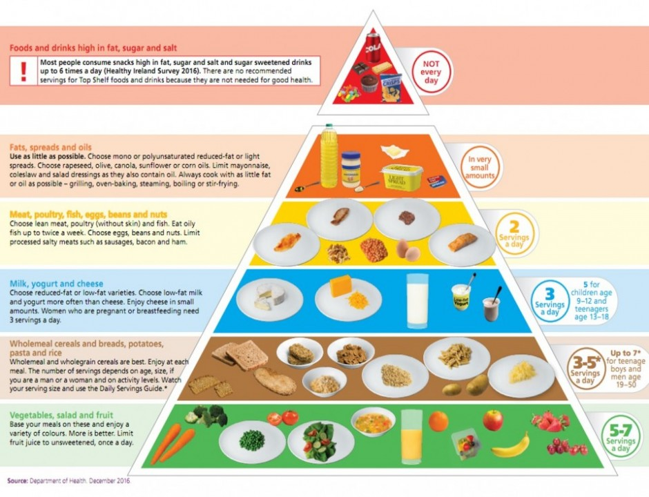 Best Food Pyramid Ever
